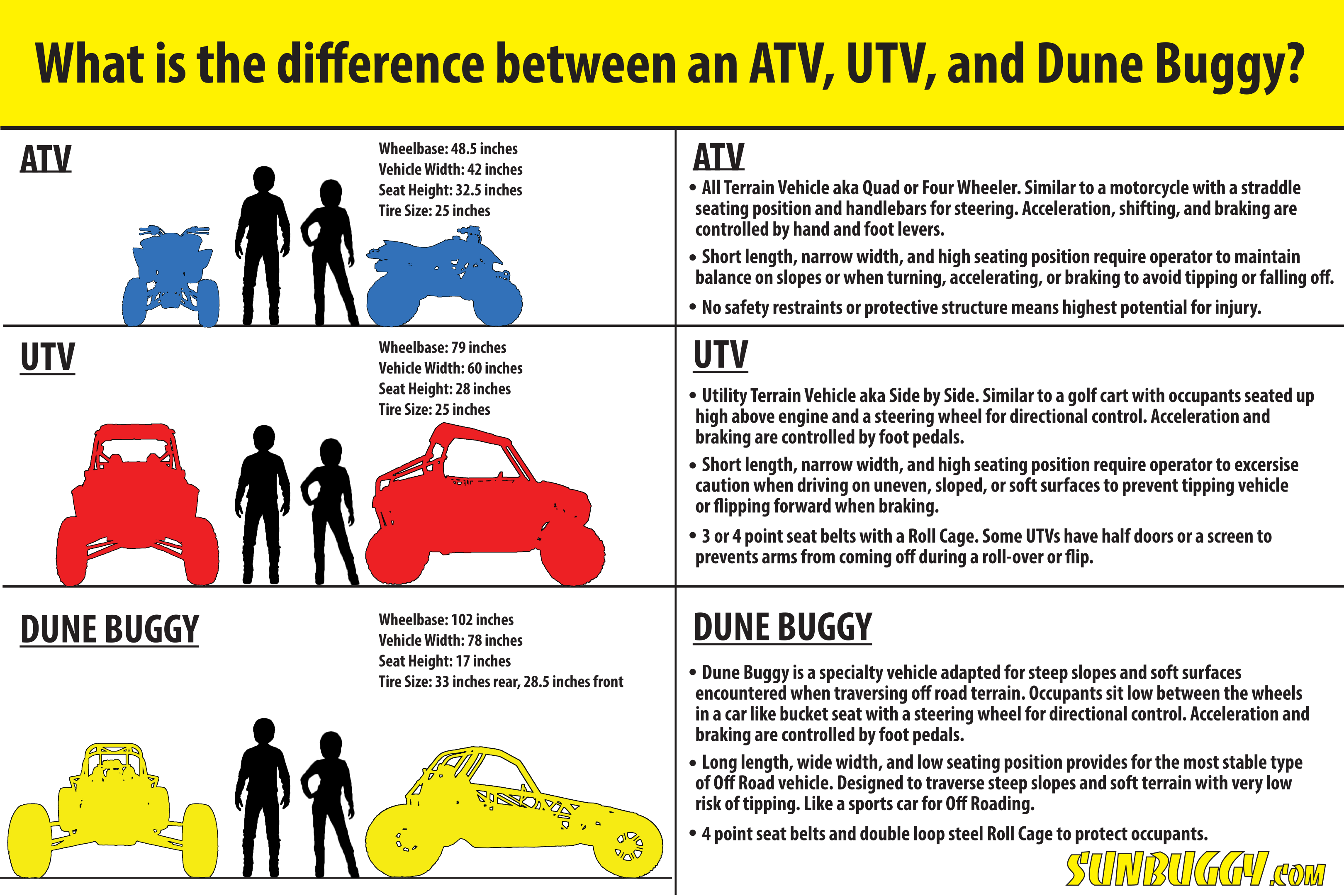 Different types of Off Highway Vehicles